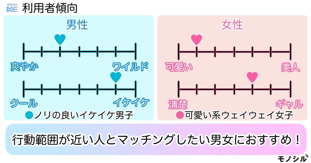 プレイモーション クロスミー(CROSS ME)の商品画像4 クロスミー利用者の傾向は?男性:ノリの良いイケイケ男子、女性:可愛い系ウェイウェイ女子