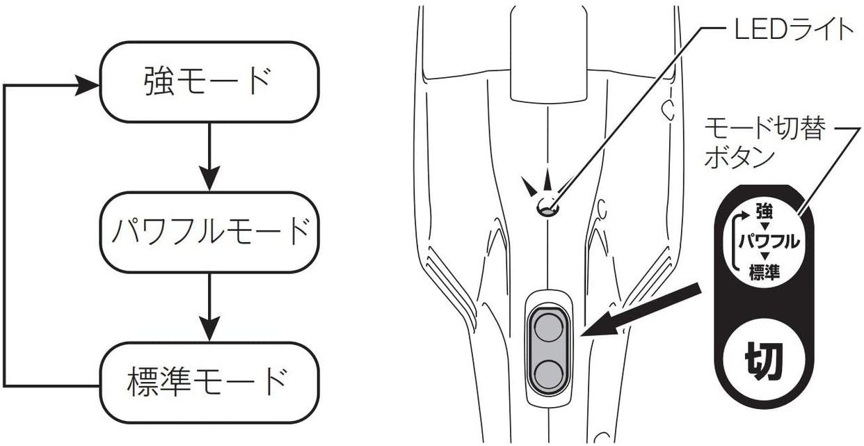 makita(マキタ) 充電式クリーナ CL107FDSHWの商品画像2