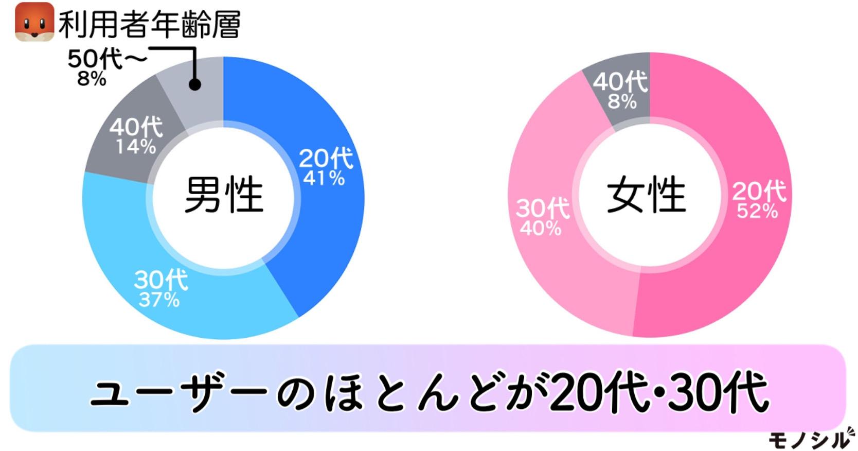 Tantan Japan Tantan(タンタン)の商品画像2 タンタン利用者の年齢層は?ユーザーのほとんどが20代・30代