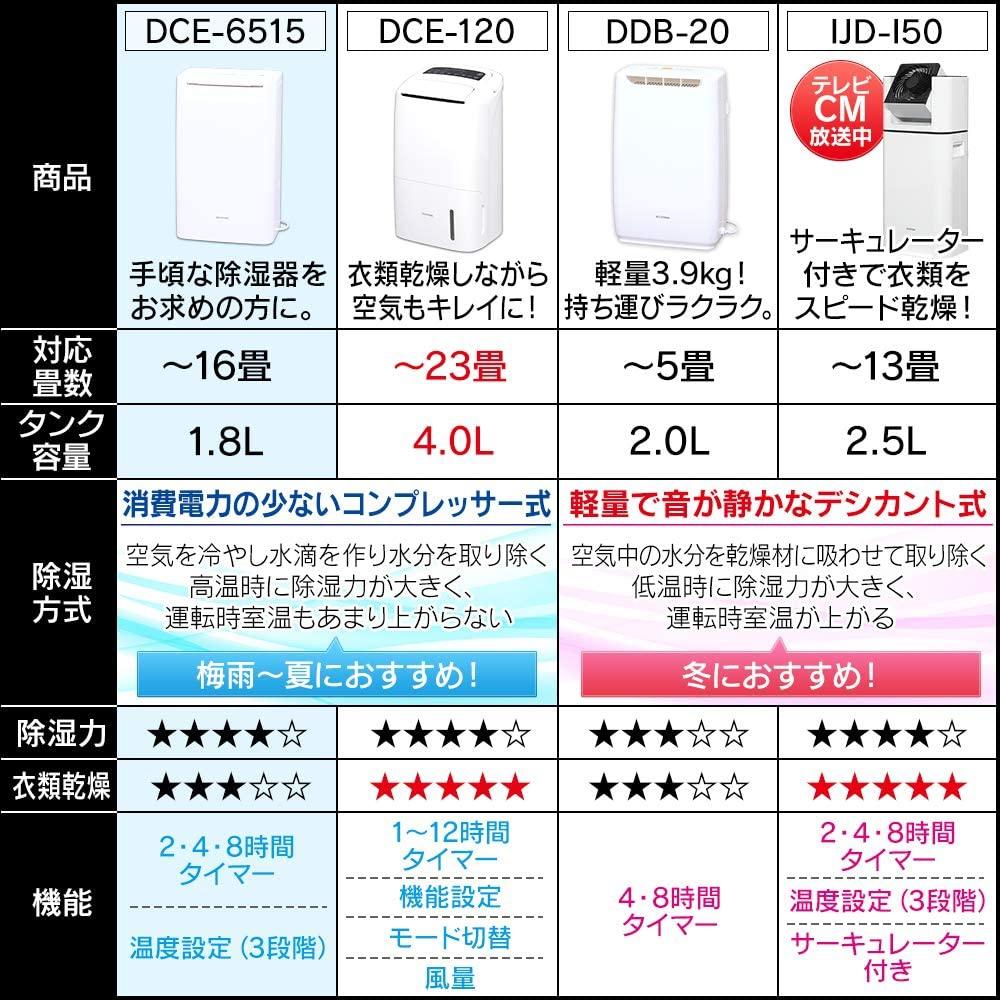IRIS OHYAMA(アイリスオーヤマ) コンプレッサー式 除湿機 DCE-6515の商品画像7