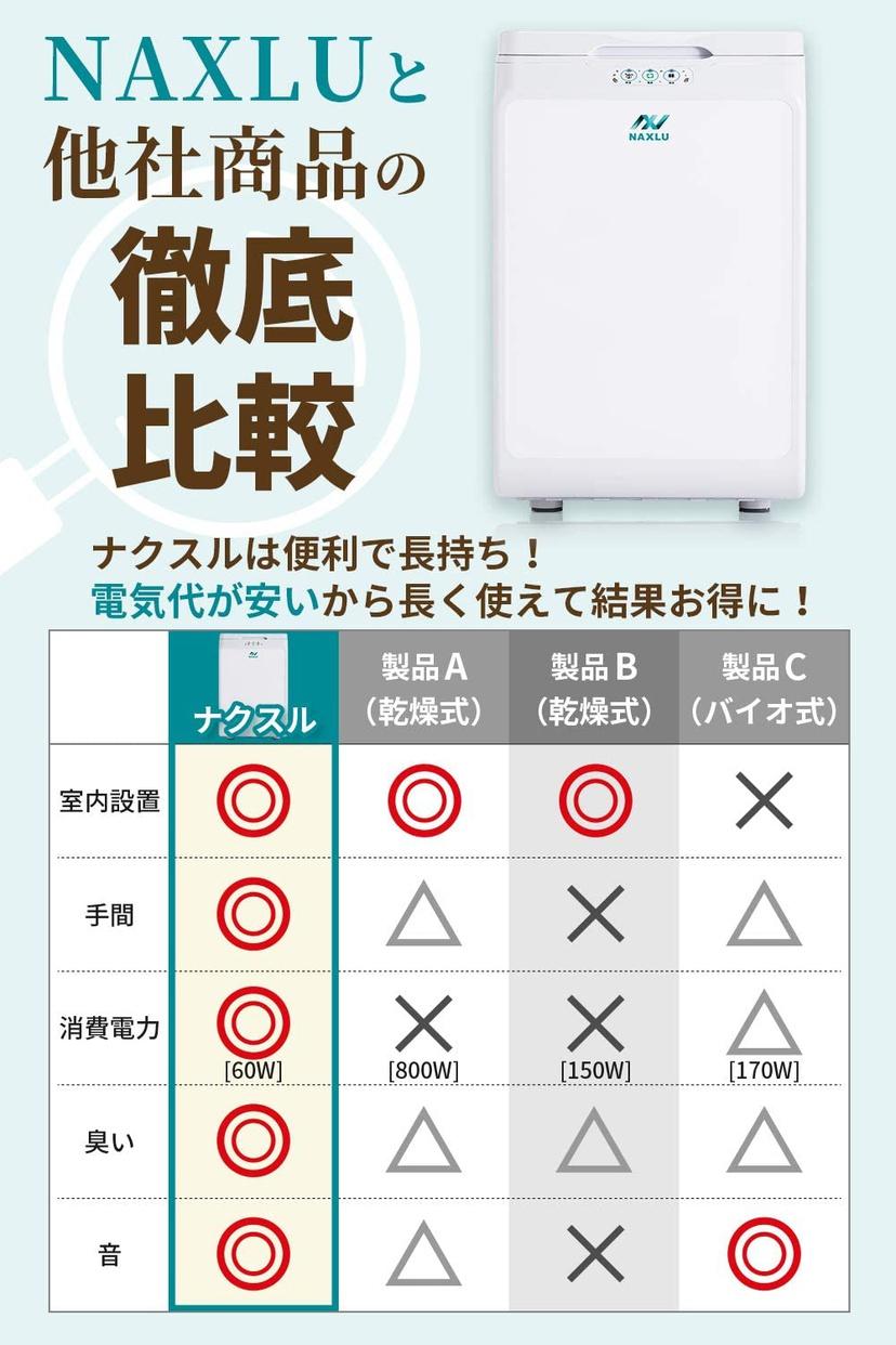 DENZEN 家庭用生ごみ処理機 ナクスルの商品画像6