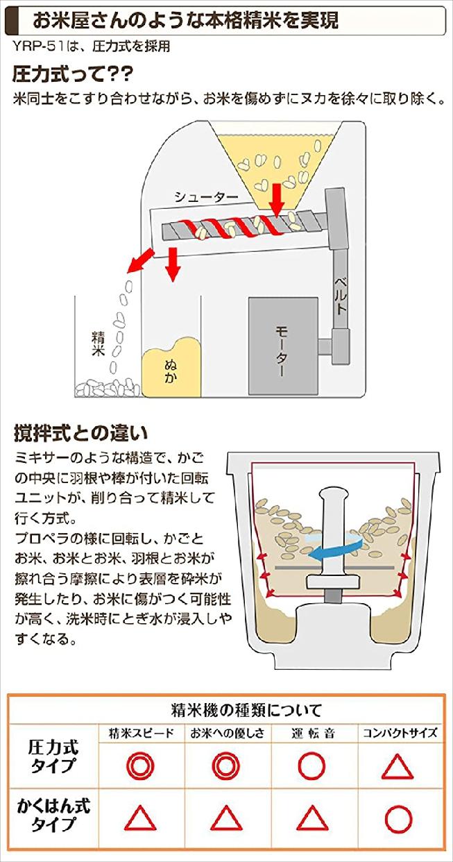 山善(ヤマゼン)精米機 つきたて米の達人 YRP-51の商品画像5