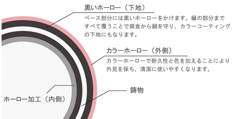 CHASSEUR(シャスール) ラウンドキャセロール24cm CH37224PKの商品画像7