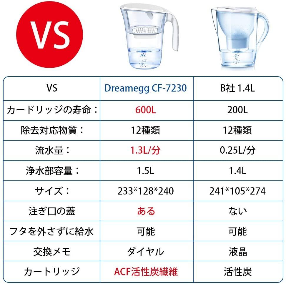 Dreamegg(ドリームエッグ) 浄水ポット 1.5Lの商品画像8