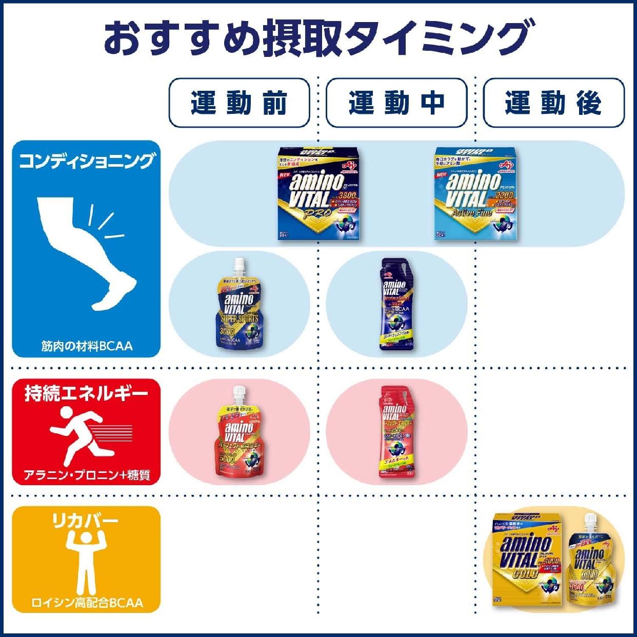 味の素(AJINOMOTO) アミノバイタル GOLDの商品画像4