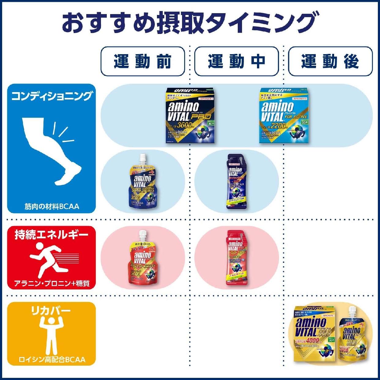 味の素(AJINOMOTO) アミノバイタル プロの商品画像4