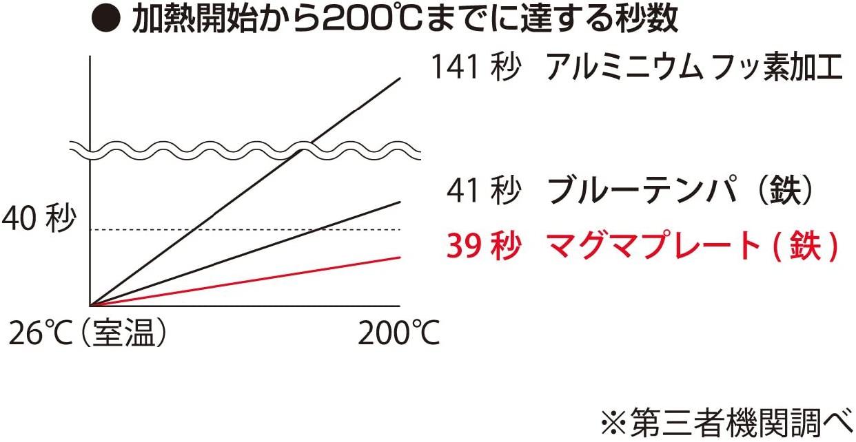 TakumiJAPAN(タクミジャパン)天ぷら鍋 段付24cm ブラック MGTE24の商品画像3