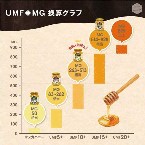 HONEY MOTHER(ハニーマザー) マヌカハニー UMF10+の商品画像6