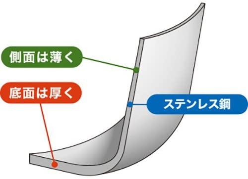 ウルシヤマ金属(ウルシヤマキンゾク)ステンレス 揚げ鍋 20cm シルバーの商品画像2