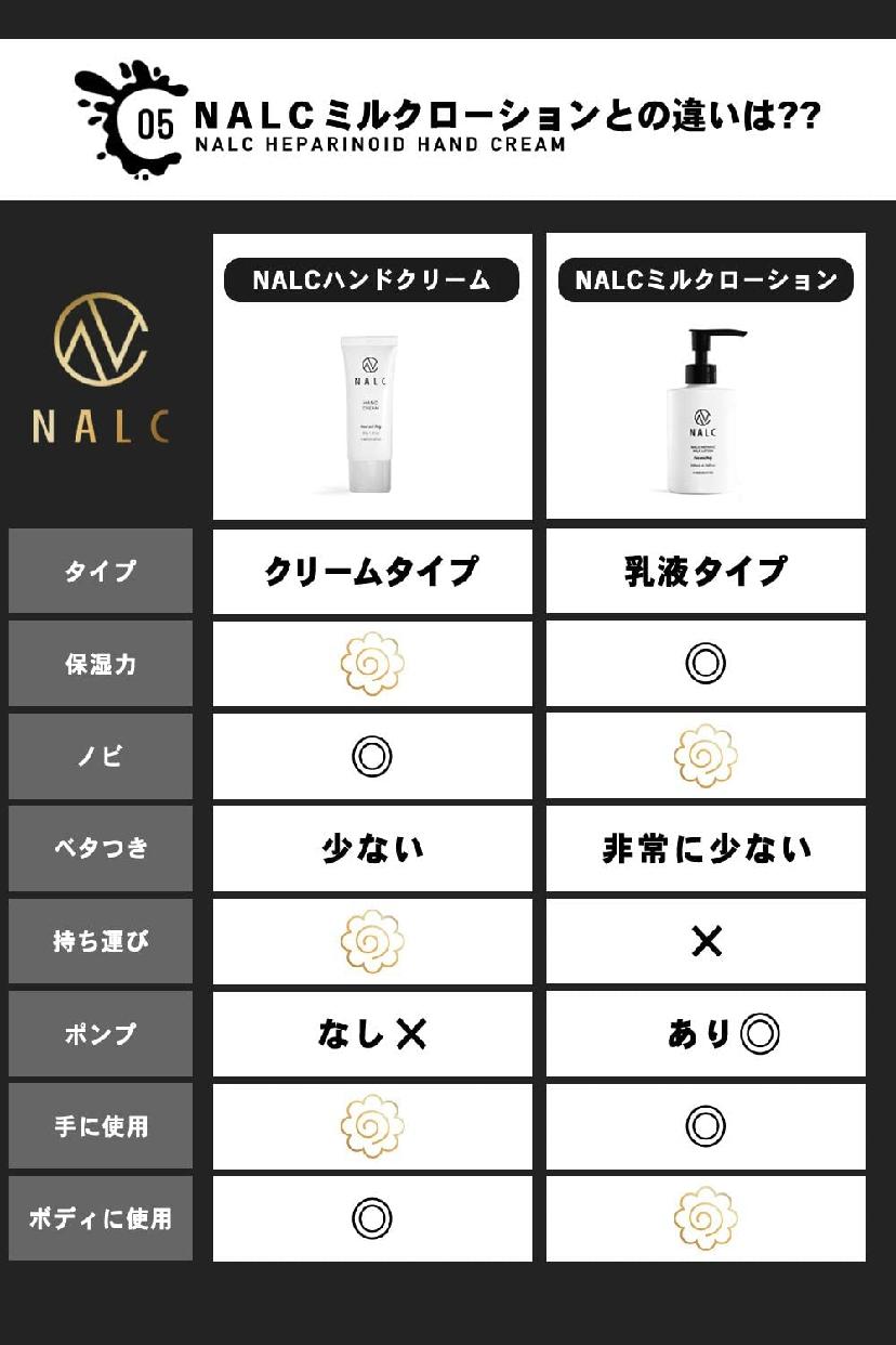 NALC(ナルク) 薬用ヘパリンハンドクリームの商品画像6