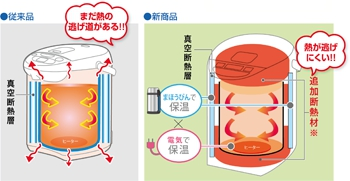 象印(ぞうじるし)マイコン沸とうVE電気まほうびん 優湯生(ゆうとうせい)/CV-WK40−40の商品画像2