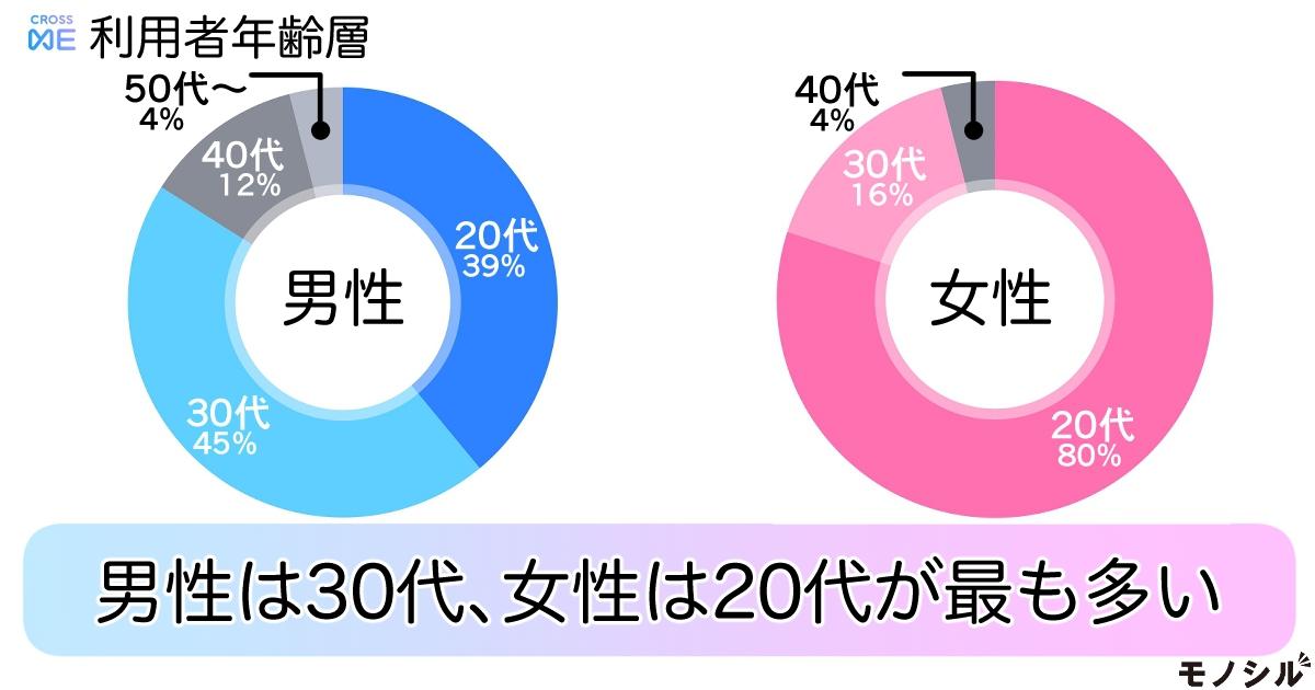 プレイモーション クロスミー(CROSS ME)の商品画像2 クロスミー利用者の年齢層は?男性は30代、女性は20代が最も多い