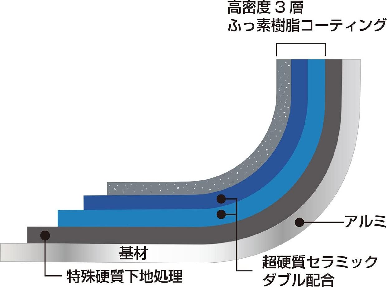 ウルシヤマ リョーガ ガス火専用の商品画像9