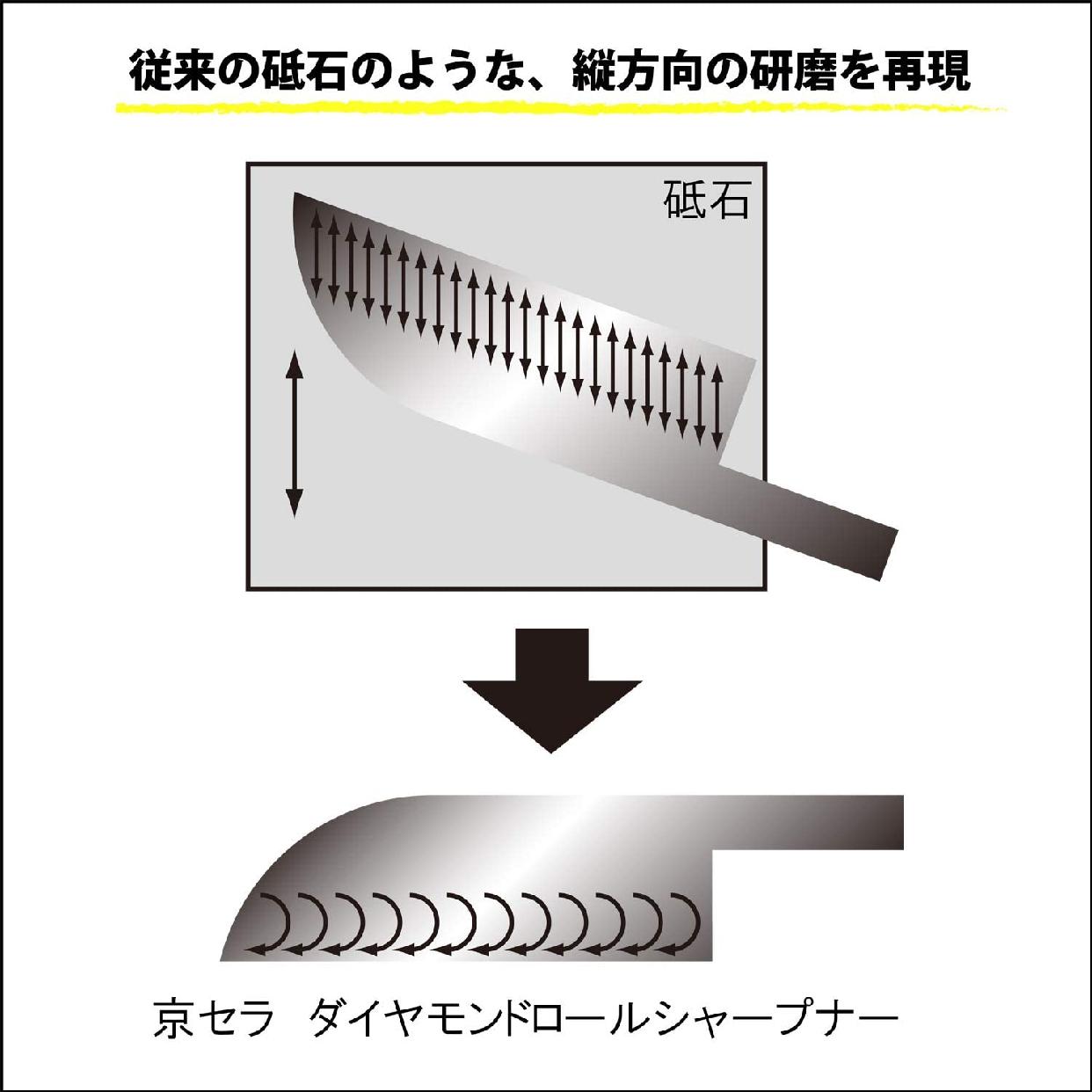 京セラ(キョウセラ)ダイヤモンドロールシャープナー DS20Sの商品画像4