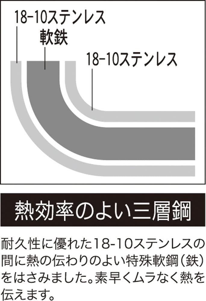 ヨシカワクックルックII SJ2187の商品画像10