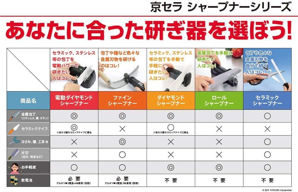 京セラ(キョウセラ)ダイヤモンドロールシャープナー DS20Sの商品画像6