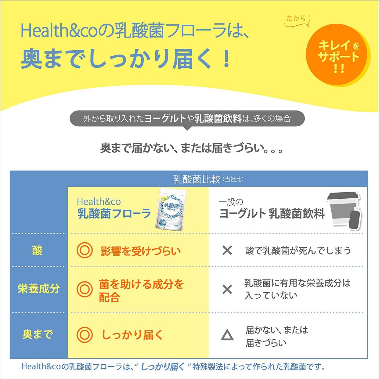 Health&co(ヘルスアンドコー) 乳酸菌 フローラの商品画像2