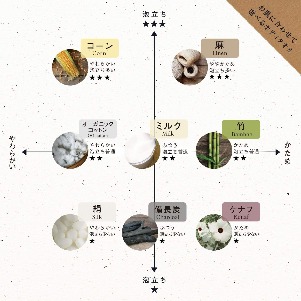 藤栄(ふじえい)ボディタオル ナチュラル ブレス オーガニックコットン BL-403の商品画像7