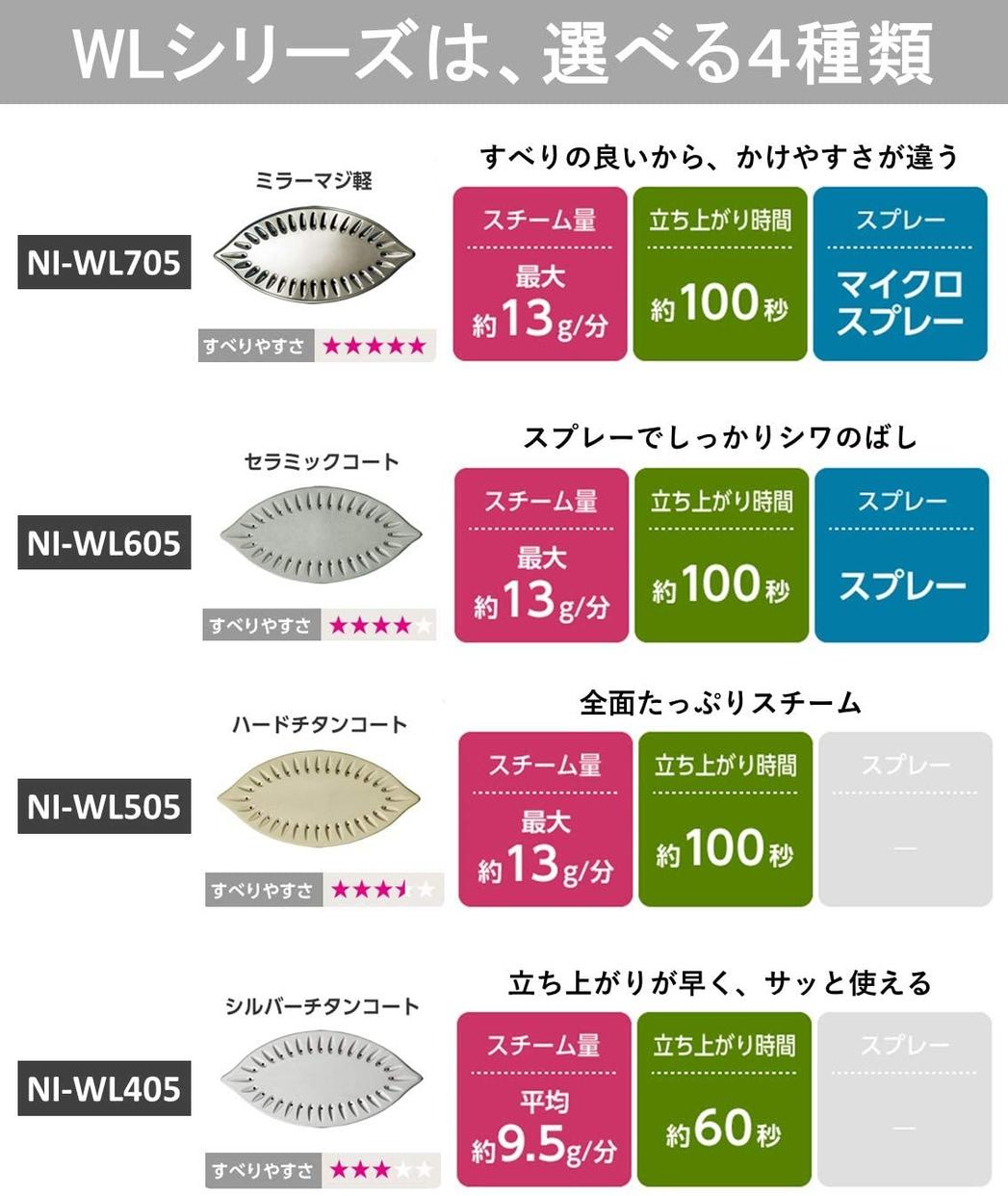 Panasonic(パナソニック) コードレススチームアイロン NI-WL405の商品画像7