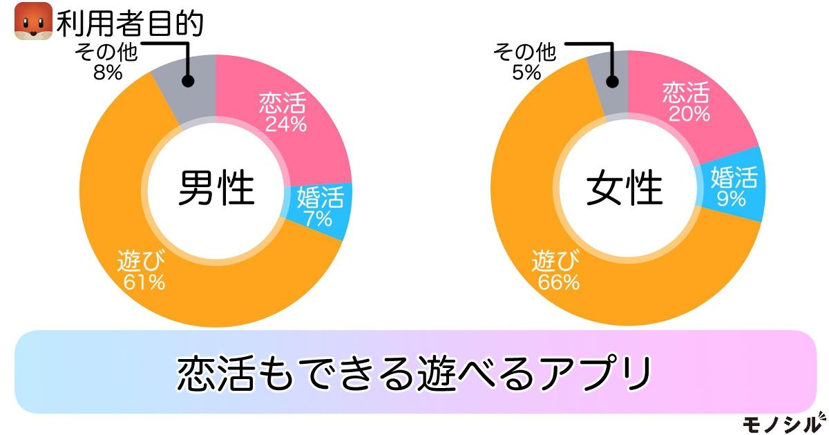 Tantan Japan Tantan(タンタン)の商品画像3 タンタン利用者の目的は?恋活もできる遊べるアプリ
