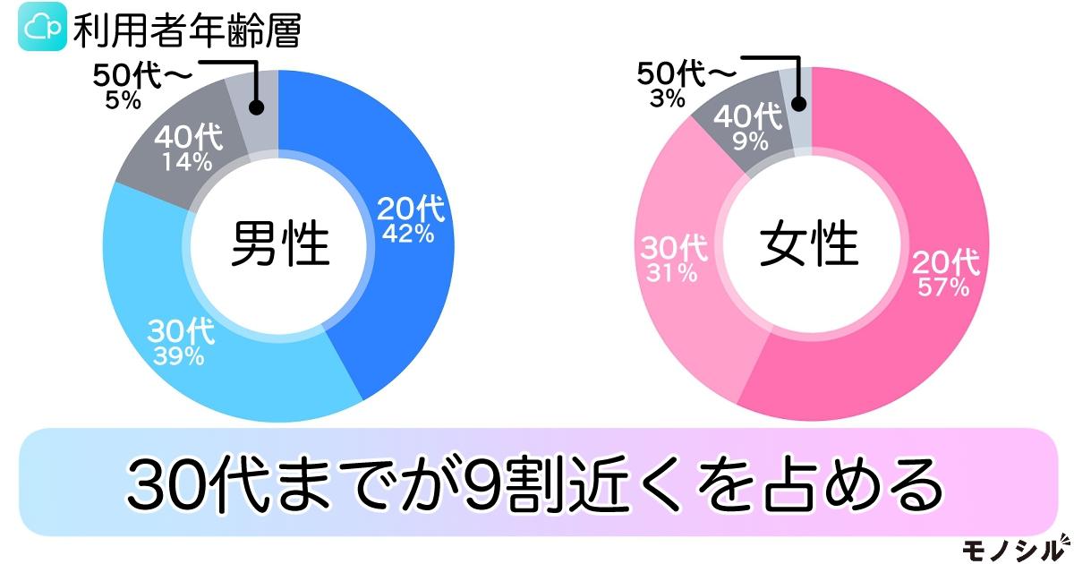 エウレカ pairs(ペアーズ)の商品画像2 ペアーズ利用者の年齢層は?30代までが9割近くを占める