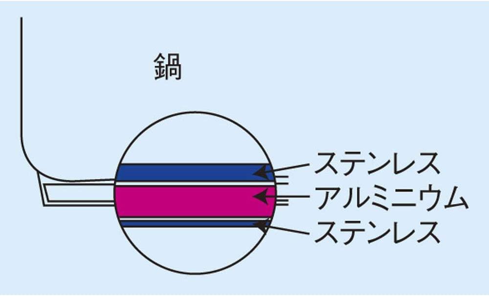遠藤商事 業務用 ムラノインダクション ステンレスフライパンの商品画像4