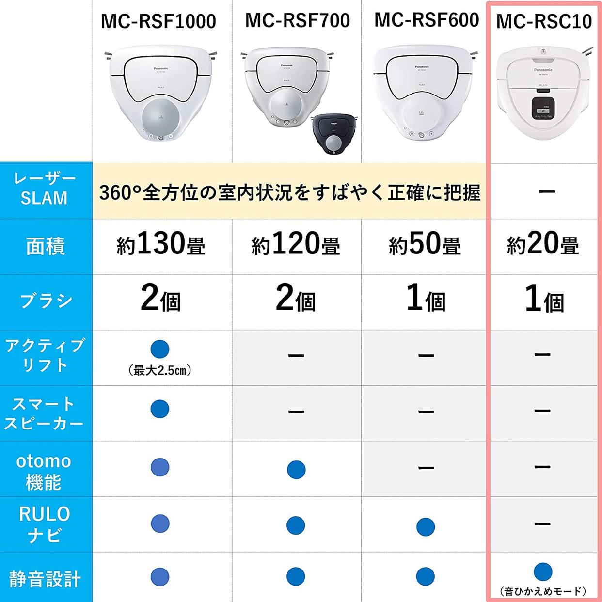 Panasonic(パナソニック) ルーロ ミニ MC-RSC10の商品画像2