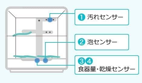Panasonic(パナソニック) 食器洗い乾燥機 NP-TR8-W(ホワイト)の商品画像5