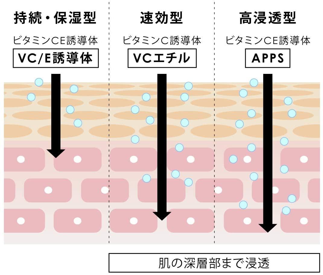 YvesDuffrane(イヴデュフラン) ビタミンC誘導体 ナノ化粧水の商品画像8