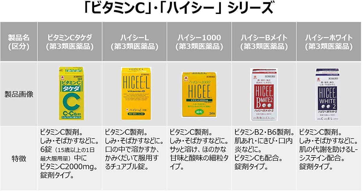武田(Takeda) ハイシー1000の商品画像7