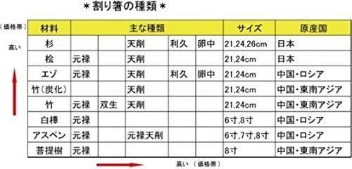 amt(エーエムティー)割り箸 21cm 100膳 WS-100の商品画像5