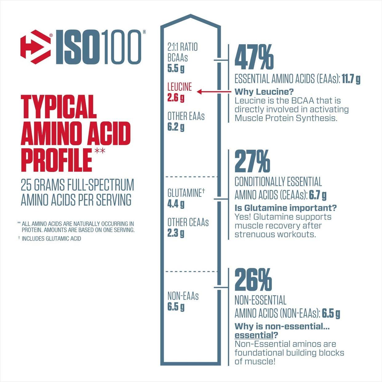Dymatize(ダイマタイズ) ISO100 ハイドロライズド 100%ホエイアイソレートの商品画像3