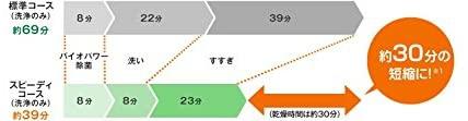 Panasonic(パナソニック) 食器洗い乾燥機 NP-TCM2-W(ホワイト)の商品画像4