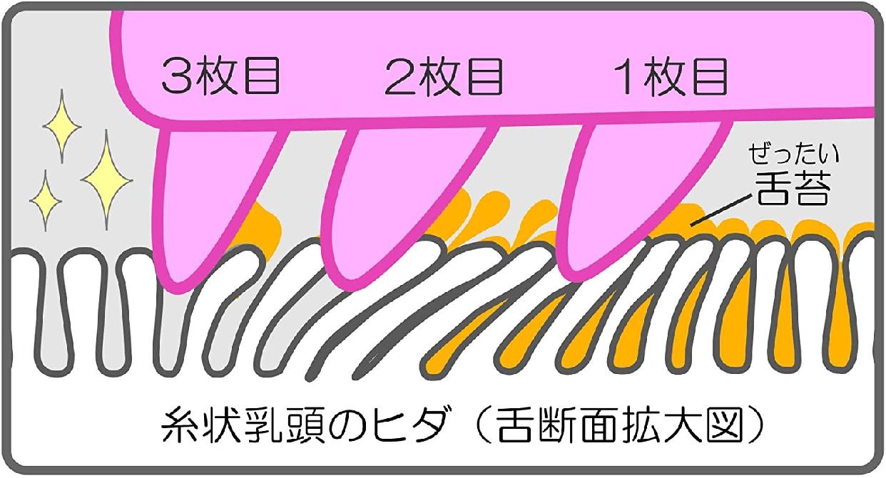 ののじ ソフト舌クリーナー  「舌も!」の商品画像4