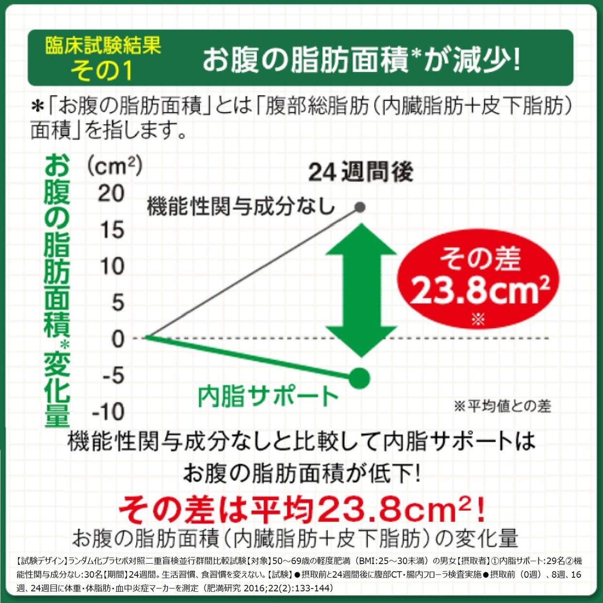 FANCL(ファンケル) 内脂サポートの商品画像5