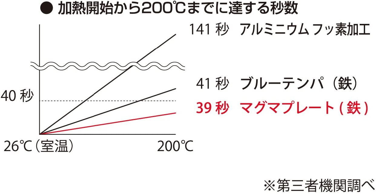 匠(TAKUMI JAPAN) マグマプレート フライパンの商品画像4