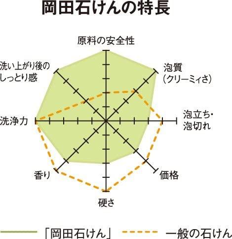 岡田商会 岡田石けんの商品画像3