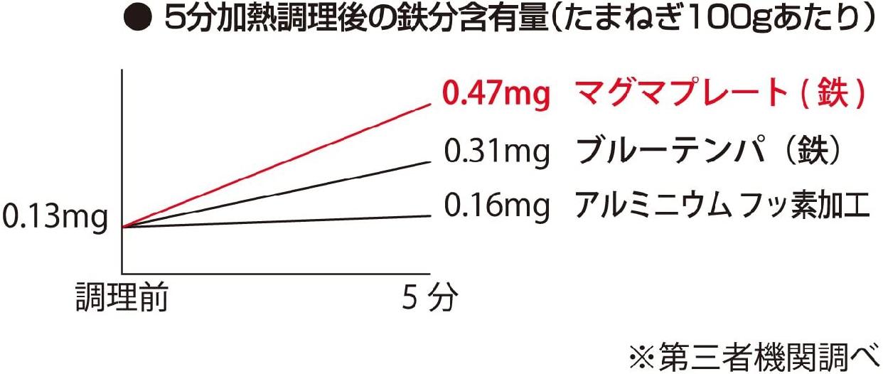TakumiJAPAN(タクミジャパン) 天ぷら鍋 段付24cm ブラック MGTE24の商品画像4