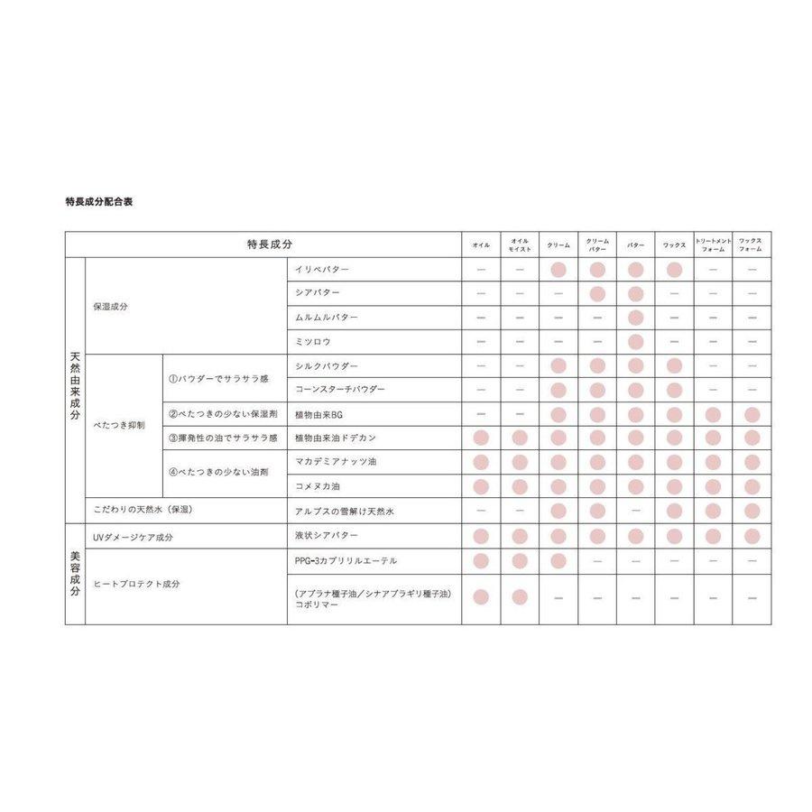 mm(ミリ) ワックスフォームの商品画像7