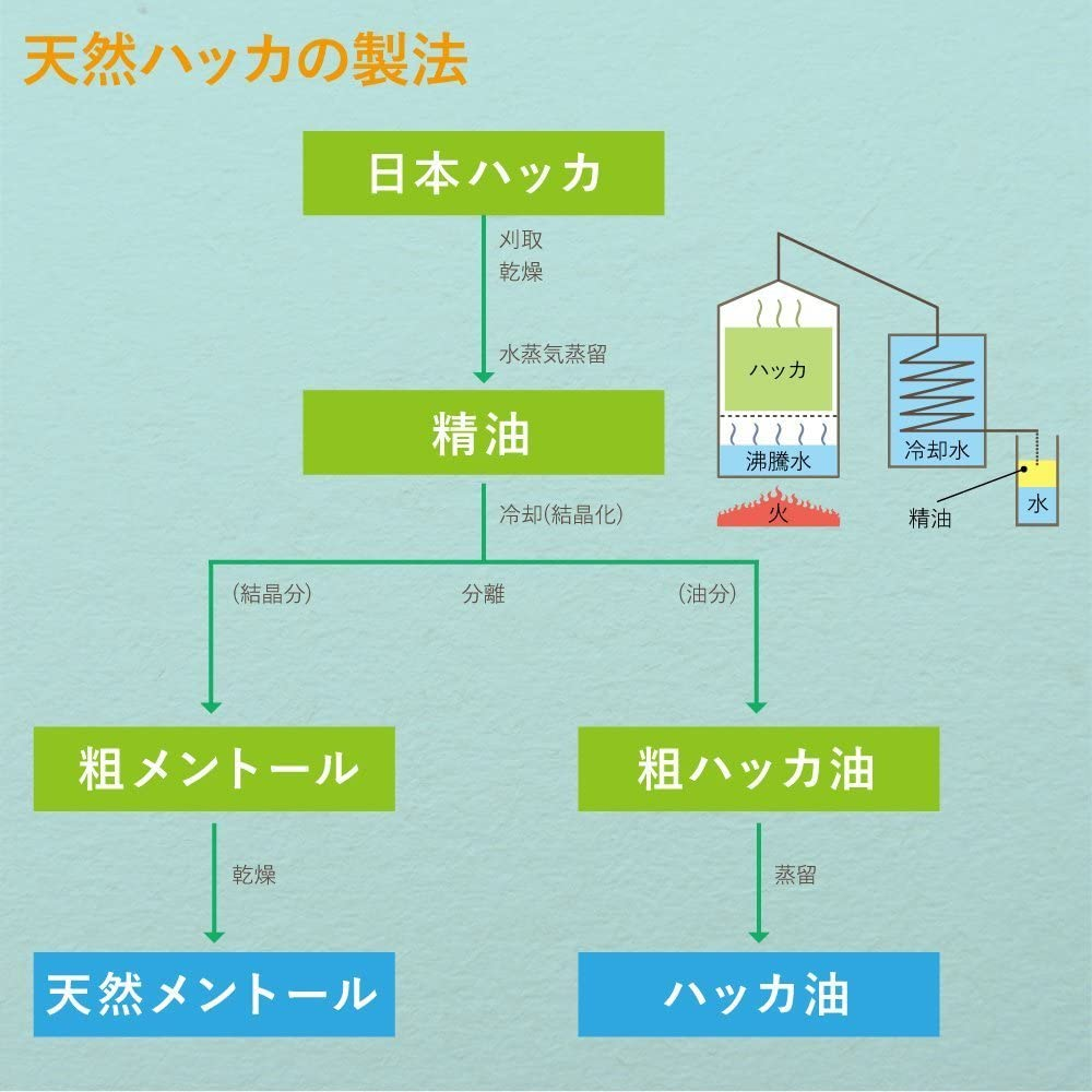TENKU ハッカ油(ハッカ油のSUUU)の商品画像5