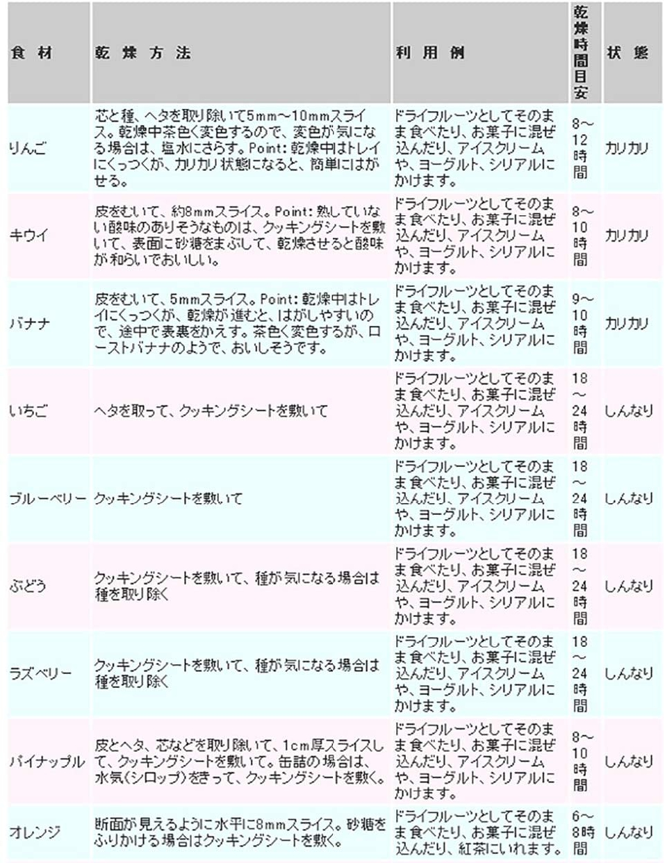 トウキョウユニコム果物野菜乾燥器 からりんこ KN-128Eの商品画像5