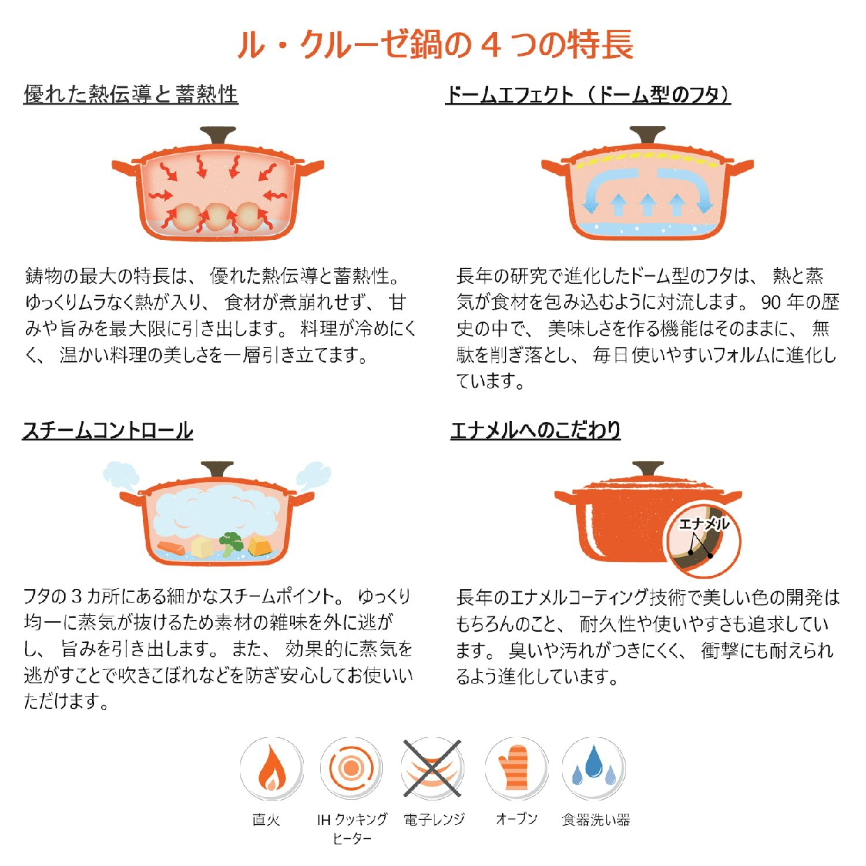 LE CREUSET(ル・クルーゼ) ソースパン 18cm オレンジ 2507の商品画像5