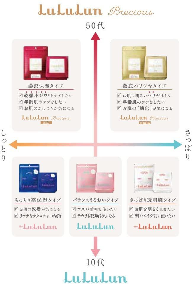LuLuLun(ルルルン) ルルルンプレシャス クリーム (保湿タイプ)の商品画像3