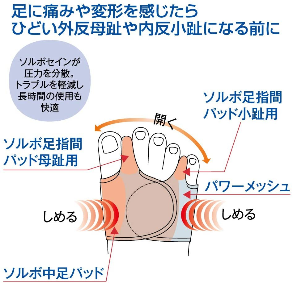 SORBOTHANE(ソルボセイン) 外反母趾・内反小趾 固定薄型メッシュタイプの商品画像5