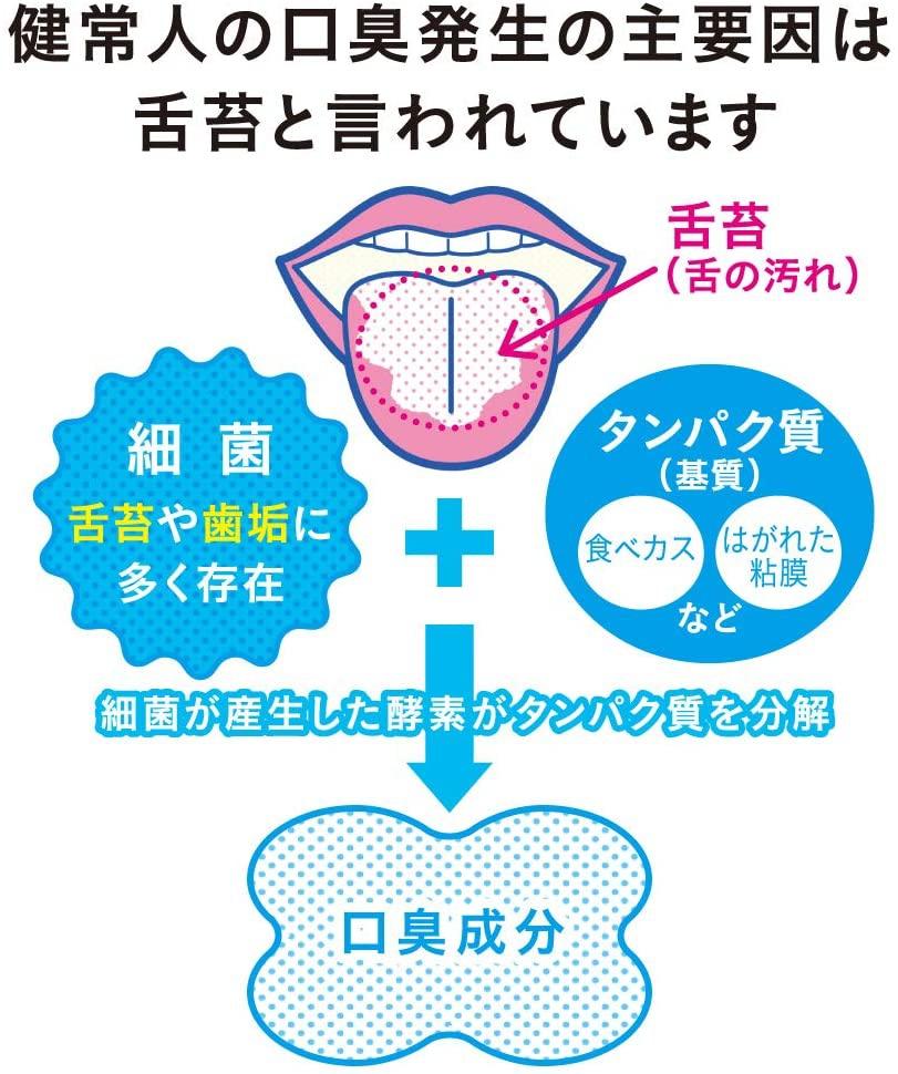 NONIO(ノニオ) 舌専用クリーニングジェルの商品画像2