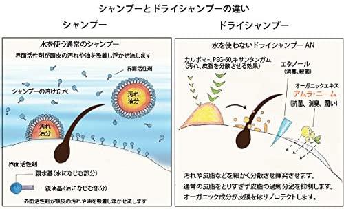 Beauty Sustainability(ビューティーサステナビリティー)使いやすいジェルタイプのオーガニックドライシャンプー ANの商品画像4