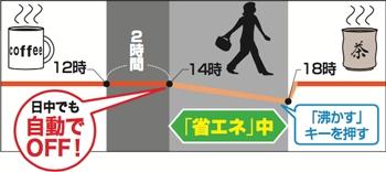 象印(ぞうじるし)マイコン沸とうVE電気まほうびん 優湯生(ゆうとうせい)/CV-WK40−40の商品画像4